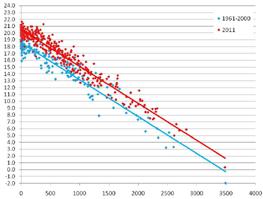 AUTUNNO 2011 – Andamento climatologico e confronto con il passato